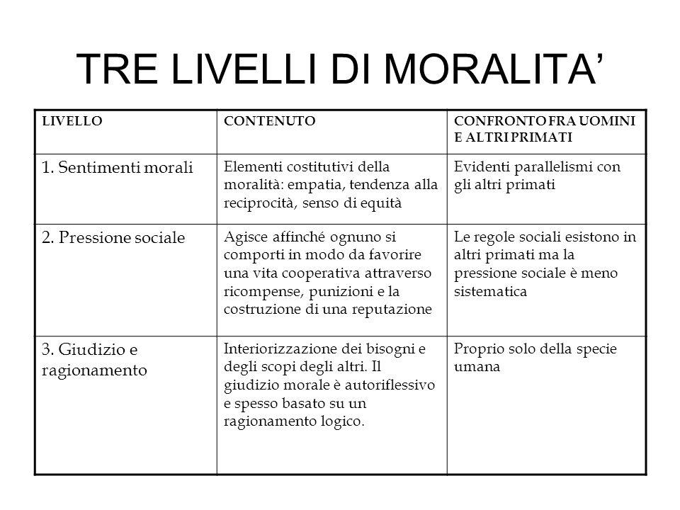 TRE LIVELLI DI MORALITA LIVELLOCONTENUTOCONFRONTO FRA UOMINI E ALTRI PRIMATI 1. Sentimenti morali Elementi costitutivi della moralità: empatia, tenden