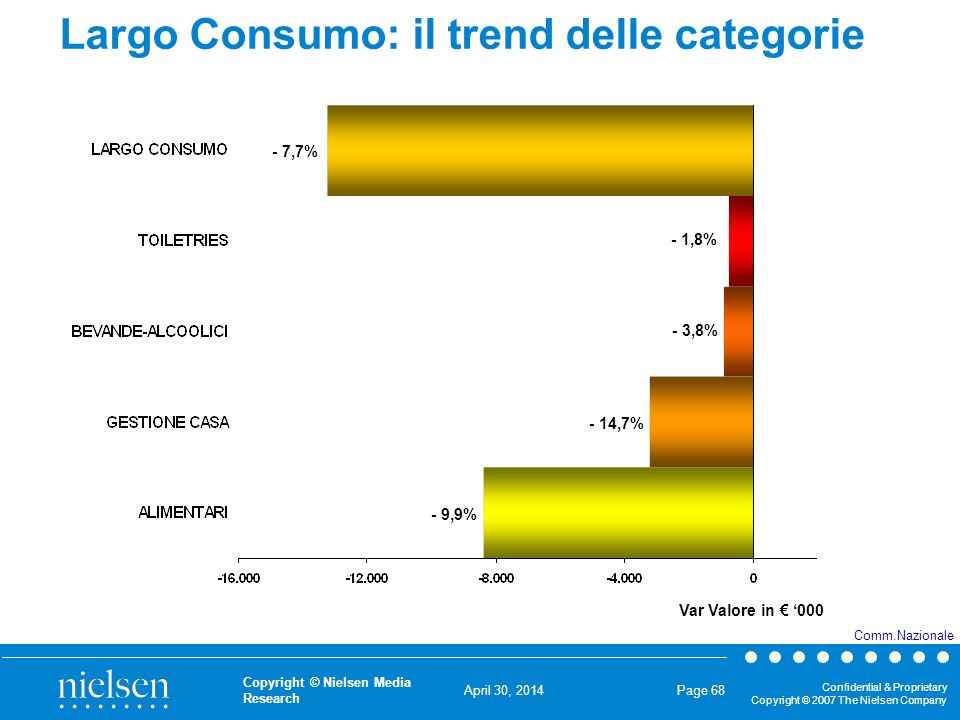 April 30, 2014 Confidential & Proprietary Copyright © 2007 The Nielsen Company Copyright © Nielsen Media Research Page 68 Largo Consumo: il trend dell