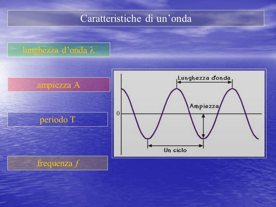 Caratteristiche di unonda lunghezza donda ampiezza A periodo T frequenza f