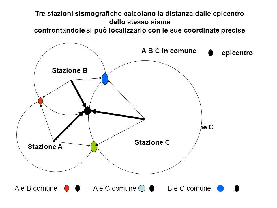 Stazione A Stazione B Stazione C Tre stazioni sismografiche calcolano la distanza dalleepicentro dello stesso sisma confrontandole si può localizzarlo