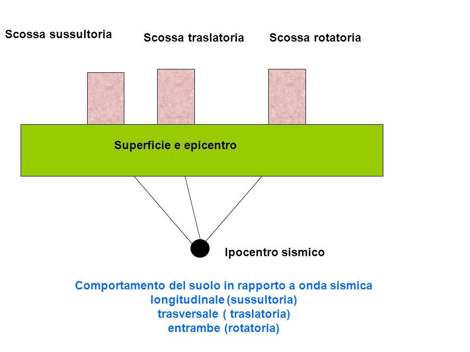 Scossa sussultoria Scossa rotatoriaScossa traslatoria Ipocentro sismico Comportamento del suolo in rapporto a onda sismica longitudinale (sussultoria)