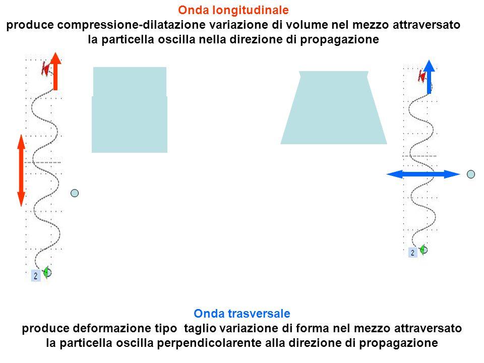 Onda longitudinale produce compressione-dilatazione variazione di volume nel mezzo attraversato la particella oscilla nella direzione di propagazione
