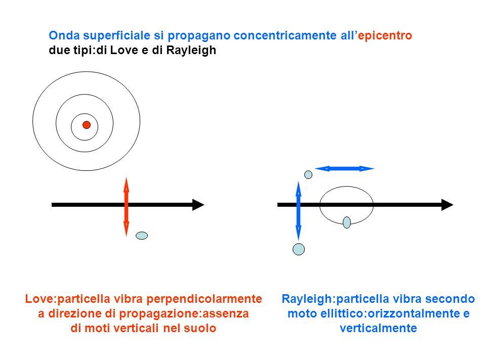 Onda superficiale si propagano concentricamente allepicentro due tipi:di Love e di Rayleigh Love:particella vibra perpendicolarmente a direzione di pr