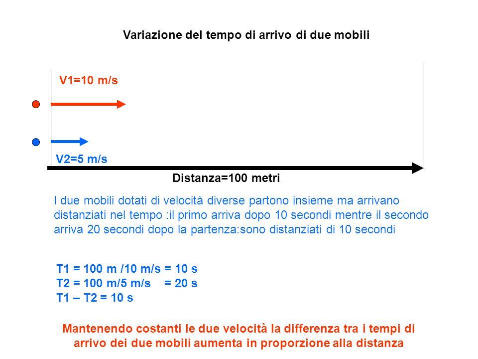 Variazione nel tempo di arrivo di due mobili V1=10 m/s V2=5 m/s Distanza=1000 metri I due mobili dotati di velocità diverse partono insieme ma arrivano distanziati nel tempo :il primo arriva dopo 10 secondi mentre il secondo arriva 20 secondi dopo la partenza:sono distanziati di 10 secondi T1 = 1000 m /10 m/s = 100 s T2 = 1000 m/5 m/s = 200 s T1 – T2 = 100 s Mantenendo costanti le due velocità la differenza tra i tempi di arrivo dei due mobili aumenta in proporzione alla distanza