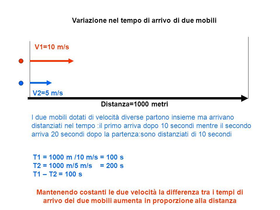 Variazione nel tempo di arrivo di due mobili V1=10 m/s V2=5 m/s Distanza=1000 metri I due mobili dotati di velocità diverse partono insieme ma arrivan