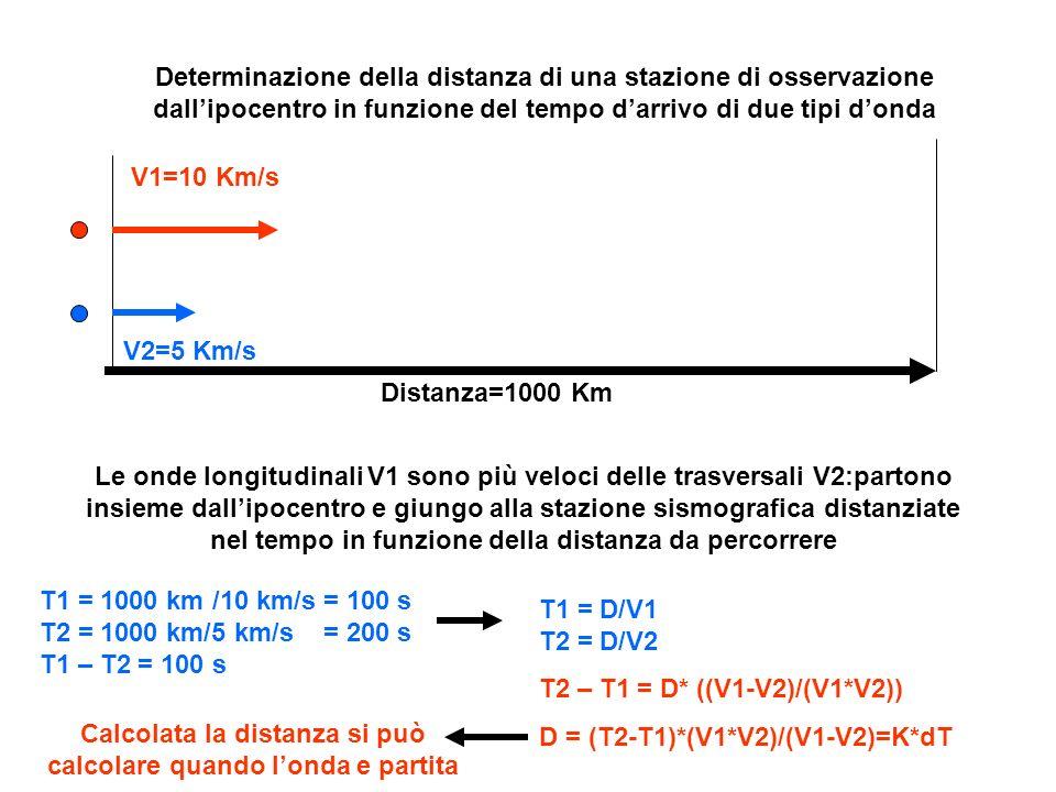Determinazione della distanza di una stazione di osservazione dallipocentro in funzione del tempo darrivo di due tipi donda V1=10 Km/s V2=5 Km/s Dista