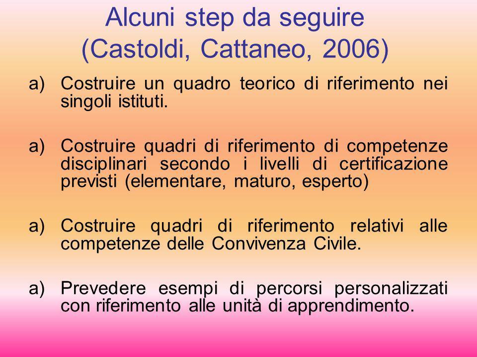 Alcuni step da seguire (Castoldi, Cattaneo, 2006) a)Costruire un quadro teorico di riferimento nei singoli istituti.