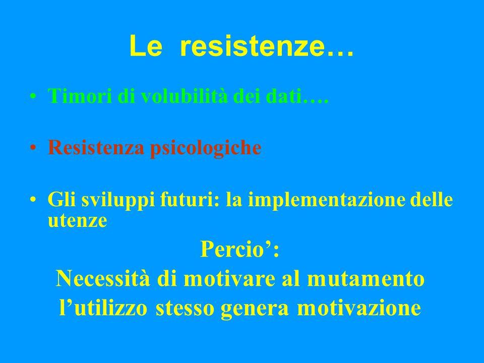 Le resistenze… Timori di volubilità dei dati….
