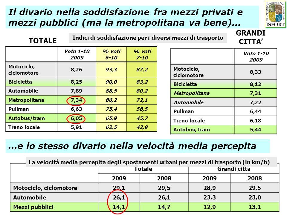 Indici di soddisfazione per i diversi mezzi di trasporto Voto 1-10 2009 % voti 6-10 % voti 7-10 Motociclo, ciclomotore 8,2693,387,2 Bicicletta8,2590,0