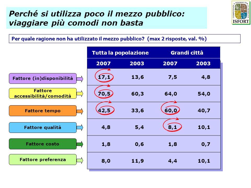 Perché si utilizza poco il mezzo pubblico: viaggiare più comodi non basta Tutta la popolazioneGrandi città 2007200320072003 17,113,67,54,8 70,560,364,054,0 42,533,660,040,7 4,85,48,110,1 1,80,61,80,7 8,011,94,410,1 Fattore accessibilità/comodità Fattore tempo Fattore qualità Fattore costo Fattore preferenza Fattore (in)disponibilità Per quale ragione non ha utilizzato il mezzo pubblico.