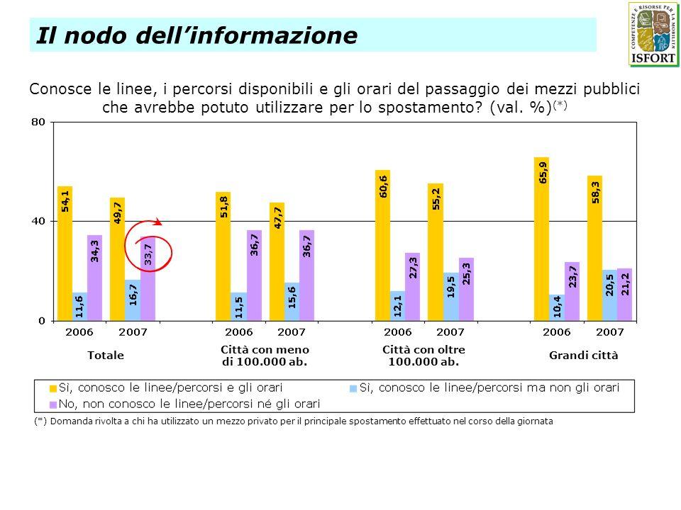 Conosce le linee, i percorsi disponibili e gli orari del passaggio dei mezzi pubblici che avrebbe potuto utilizzare per lo spostamento? (val. %) (*) T