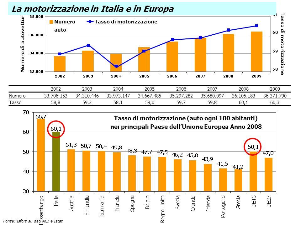 58 59 60 61 Numero di autovetture Tasso di motorizzazione Numero auto Tasso di motorizzazione La motorizzazione in Italia e in Europa 2002200320042005