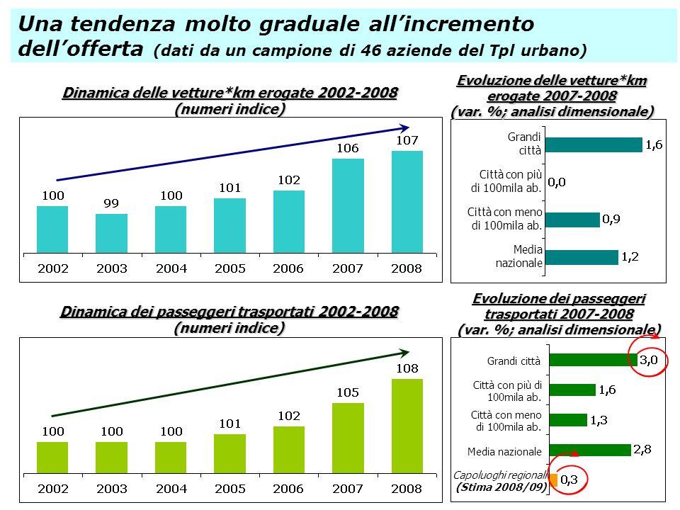 Dinamica delle vetture*km erogate 2002-2008 (numeri indice) Una tendenza molto graduale allincremento dellofferta (dati da un campione di 46 aziende d