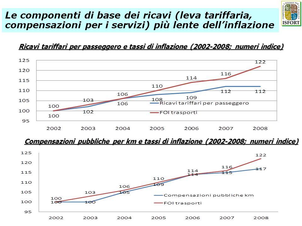 Ricavi tariffari per passeggero e tassi di inflazione (2002-2008; numeri indice) Compensazioni pubbliche per km e tassi di inflazione (2002-2008; nume
