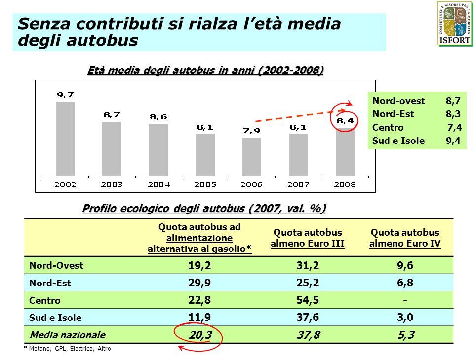 Età media degli autobus in anni (2002-2008) Senza contributi si rialza letà media degli autobus Quota autobus ad alimentazione alternativa al gasolio*