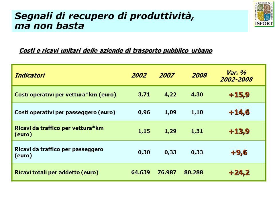 Indicatori20022007 2008 Costi operativi per vettura*km (euro)3,714,224,30+15,9 Costi operativi per passeggero (euro)0,961,091,10+14,6 Ricavi da traffico per vettura*km (euro) 1,151,291,31+13,9 Ricavi da traffico per passeggero (euro) 0,300,33 +9,6 Ricavi totali per addetto (euro)64.63976.98780.288+24,2 Costi e ricavi unitari delle aziende di trasporto pubblico urbano Var.