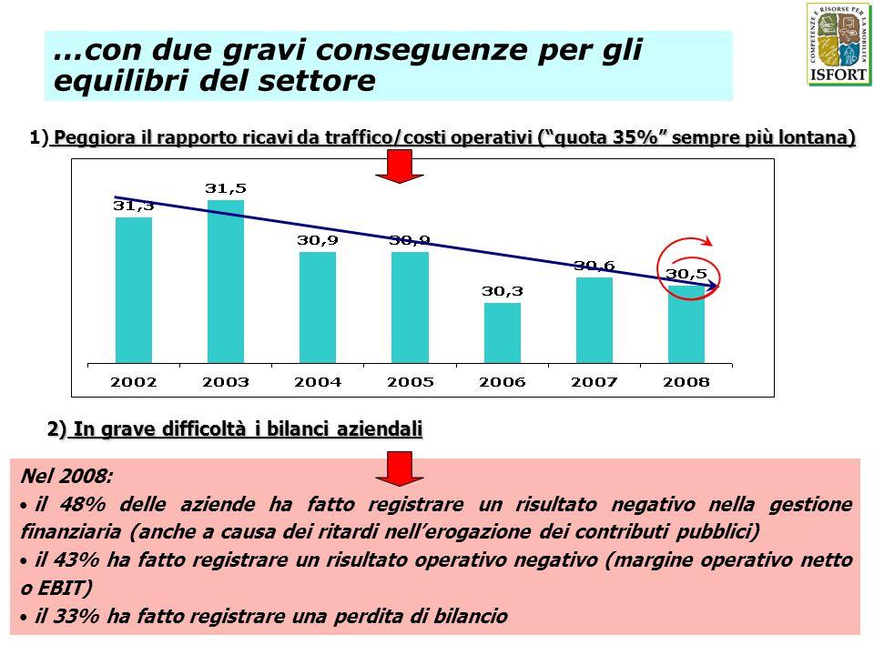 Peggiora il rapporto ricavi da traffico/costi operativi (quota 35% sempre più lontana) 1) Peggiora il rapporto ricavi da traffico/costi operativi (quo