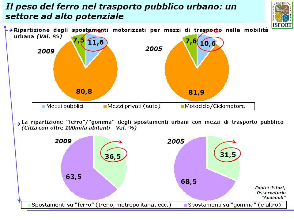 Il peso del ferro nel trasporto pubblico urbano: un settore ad alto potenziale Ripartizione degli spostamenti motorizzati per mezzi di trasporto nella mobilità urbana (Val.
