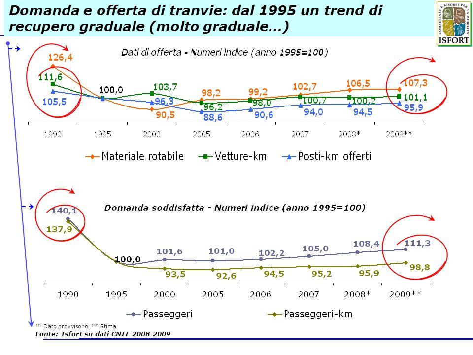 Domanda e offerta di tranvie: dal 1995 un trend di recupero graduale (molto graduale…) (*) Dato provvisorio (**) Stima Fonte: Isfort su dati CNIT 2008