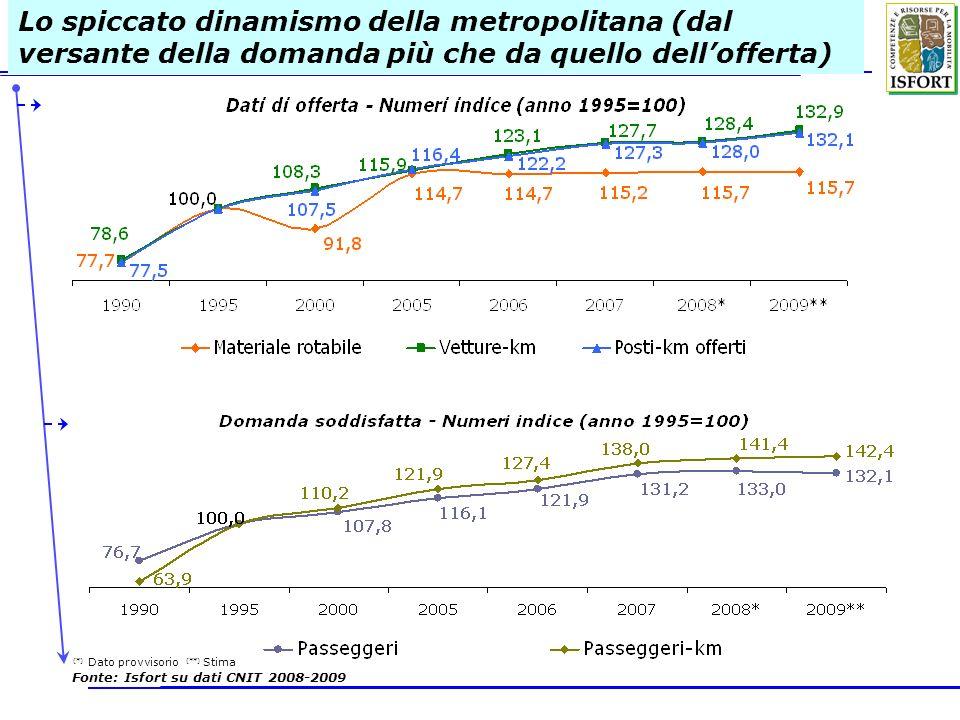 Lo spiccato dinamismo della metropolitana (dal versante della domanda più che da quello dellofferta) (*) Dato provvisorio (**) Stima Fonte: Isfort su dati CNIT 2008-2009