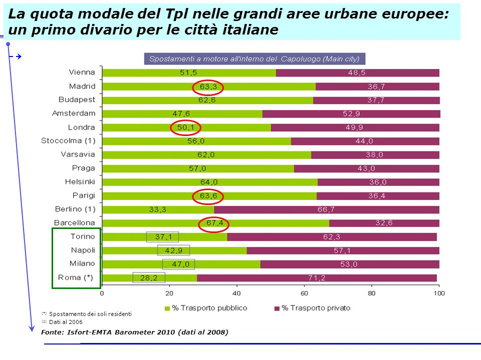 La quota modale del Tpl nelle grandi aree urbane europee: un primo divario per le città italiane (*) Spostamento dei soli residenti (1) Dati al 2006 F
