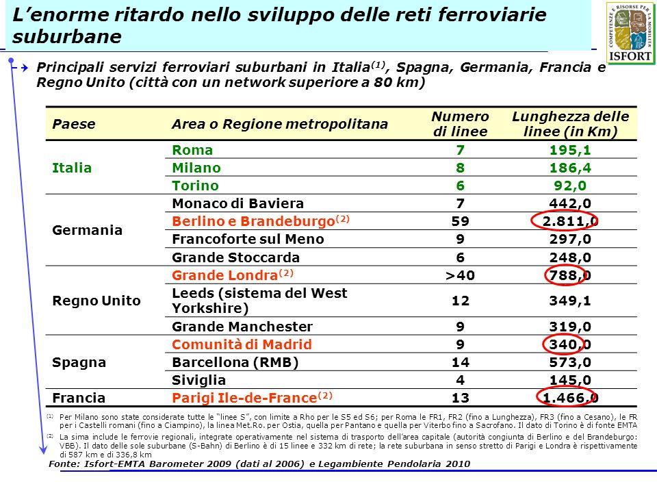 Lenorme ritardo nello sviluppo delle reti ferroviarie suburbane Principali servizi ferroviari suburbani in Italia (1), Spagna, Germania, Francia e Reg