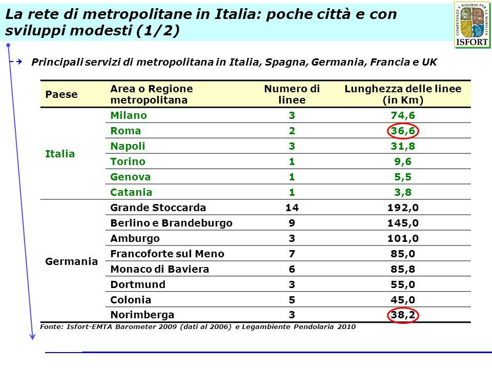 Paese Area o Regione metropolitana Numero di linee Lunghezza delle linee (in Km) Italia Milano374,6 Roma236,6 Napoli331,8 Torino19,6 Genova15,5 Catania13,8 Germania Grande Stoccarda14192,0 Berlino e Brandeburgo9145,0 Amburgo3101,0 Francoforte sul Meno785,0 Monaco di Baviera685,8 Dortmund355,0 Colonia545,0 Norimberga338,2 Fonte: Isfort-EMTA Barometer 2009 (dati al 2006) e Legambiente Pendolaria 2010 Principali servizi di metropolitana in Italia, Spagna, Germania, Francia e UK La rete di metropolitane in Italia: poche città e con sviluppi modesti (1/2)