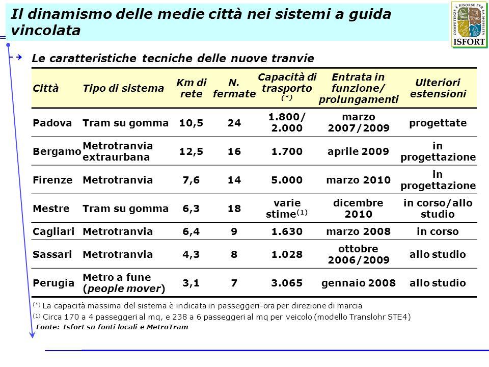 Il dinamismo delle medie città nei sistemi a guida vincolata Le caratteristiche tecniche delle nuove tranvie CittàTipo di sistema Km di rete N. fermat