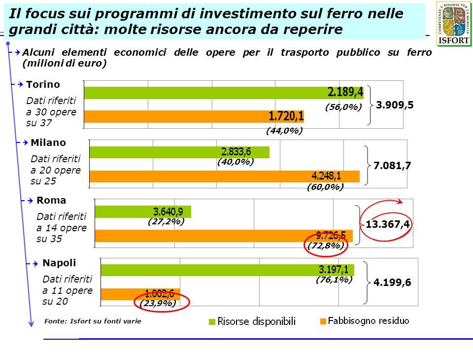 Il focus sui programmi di investimento sul ferro nelle grandi città: molte risorse ancora da reperire Alcuni elementi economici delle opere per il tra