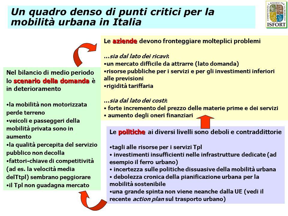 Un quadro denso di punti critici per la mobilità urbana in Italia scenario della domanda Nel bilancio di medio periodo lo scenario della domanda è in