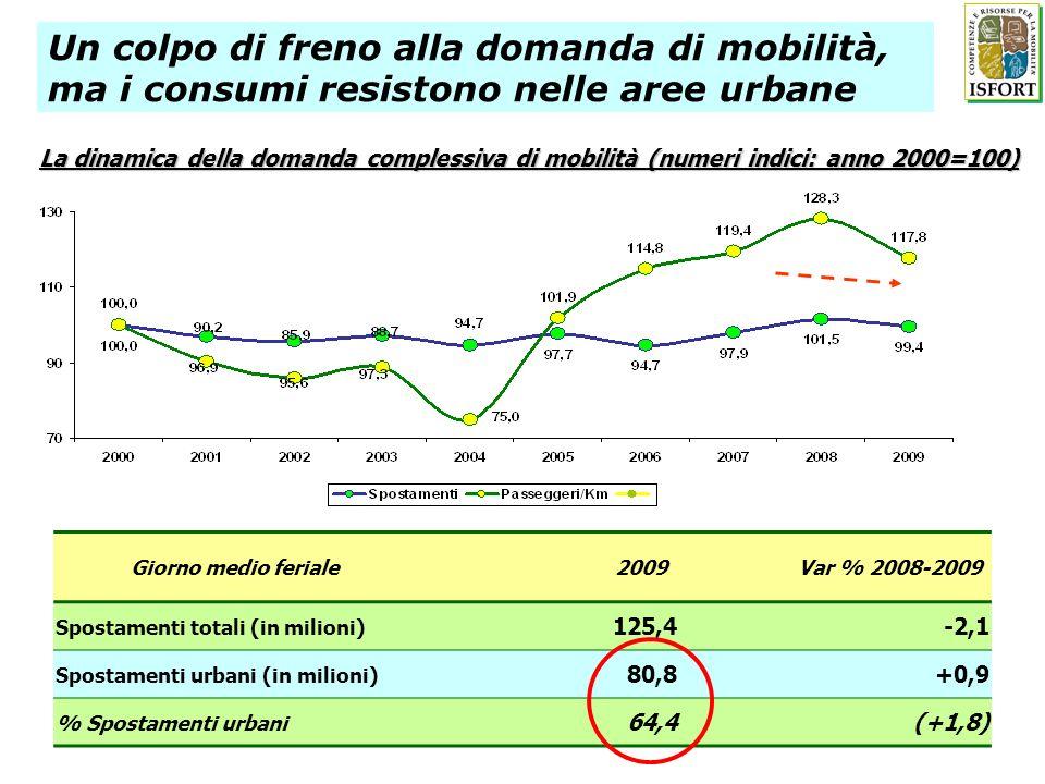 Un colpo di freno alla domanda di mobilità, ma i consumi resistono nelle aree urbane Giorno medio feriale2009Var % 2008-2009 Spostamenti totali (in milioni) 125,4-2,1 Spostamenti urbani (in milioni) 80,8+0,9 % Spostamenti urbani 64,4(+1,8) La dinamica della domanda complessiva di mobilità (numeri indici: anno 2000=100)