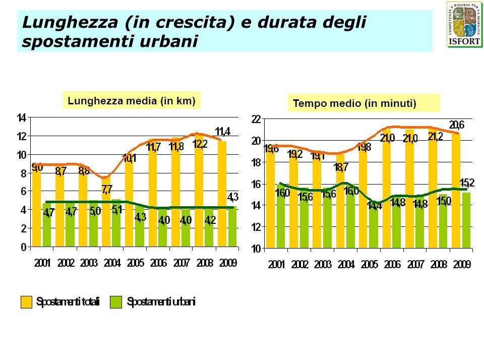 Lunghezza (in crescita) e durata degli spostamenti urbani Lunghezza media (in km) Tempo medio (in minuti)