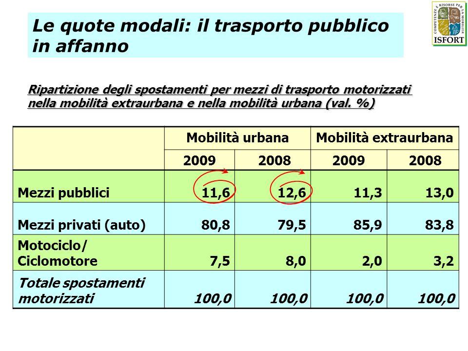 Le quote modali: il trasporto pubblico in affanno Ripartizione degli spostamenti per mezzi di trasporto motorizzati nella mobilità extraurbana e nella mobilità urbana (val.