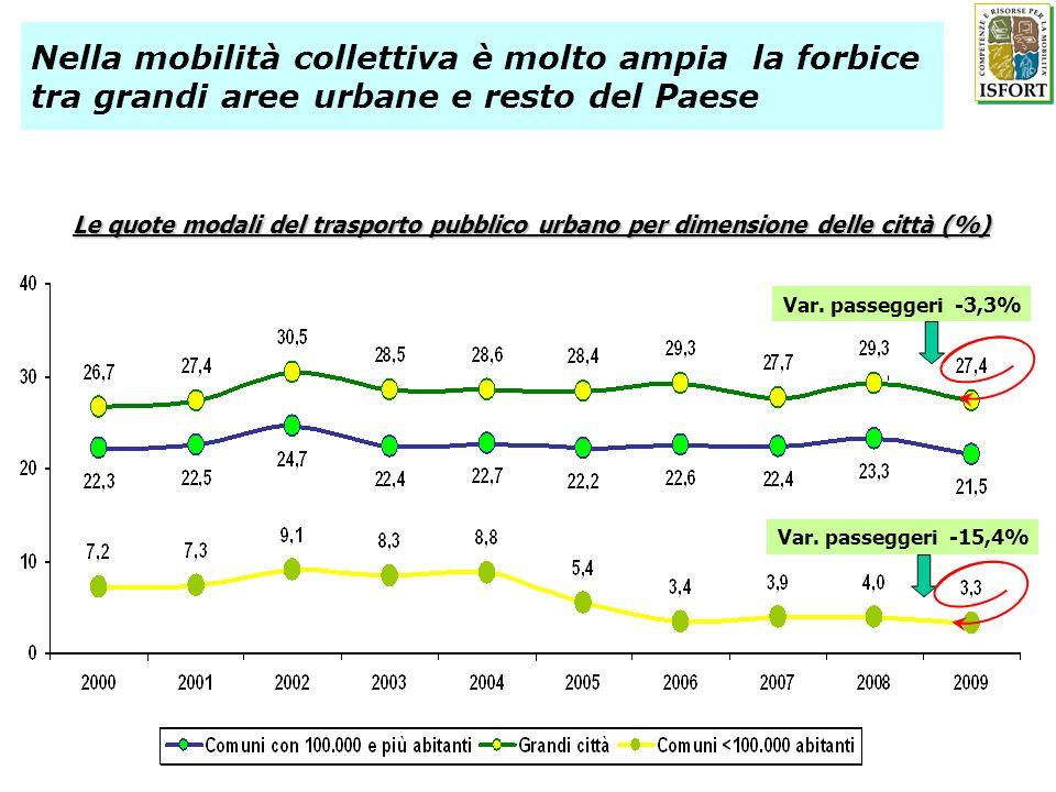 Nella mobilità collettiva è molto ampia la forbice tra grandi aree urbane e resto del Paese Le quote modali del trasporto pubblico urbano per dimensio