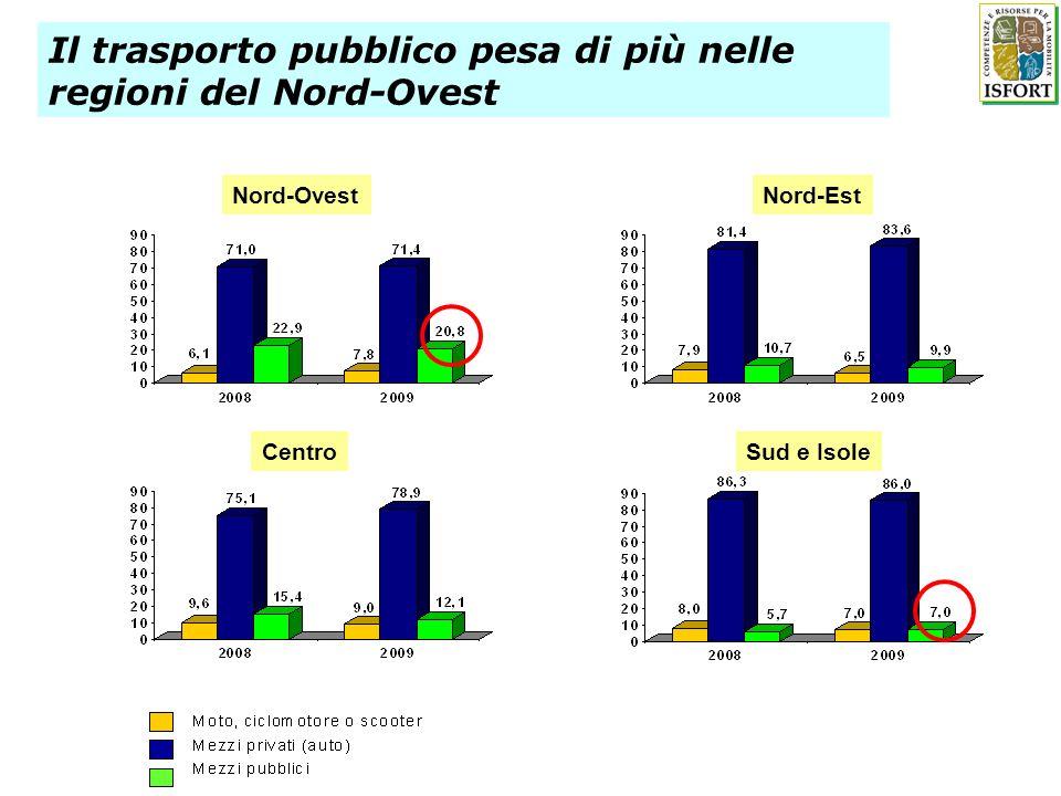 84,7 59,5 70,0 50,0 67,9 57,2 62,6 28,3 52,7 49,5 46,0 (a) % di viaggiatori annui su tram, metro, ferrovie suburbane in rapporto al totale Tpl (1) Le stime includono le ferrovie regionali (*) Le stime non includono alcuni servizi della rete FS Fonte: Isfort-EMTA Barometer 2009 (dati al 2006 per le città UE e al 2008 per Roma) Il riparto ferro/gomma in alcune aree capitali europee: un secondo divario per le città italiane