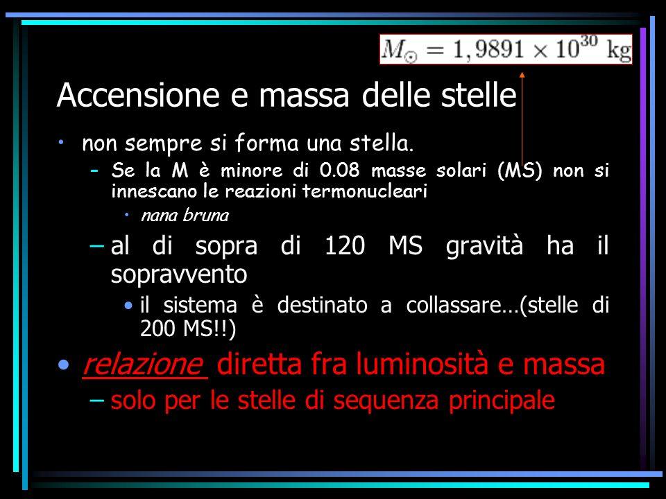 Accensione e massa delle stelle non sempre si forma una stella. –Se la M è minore di 0.08 masse solari (MS) non si innescano le reazioni termonucleari