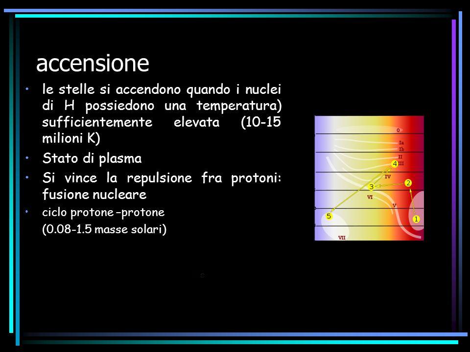 accensione le stelle si accendono quando i nuclei di H possiedono una temperatura) sufficientemente elevata (10-15 milioni K) Stato di plasma Si vince