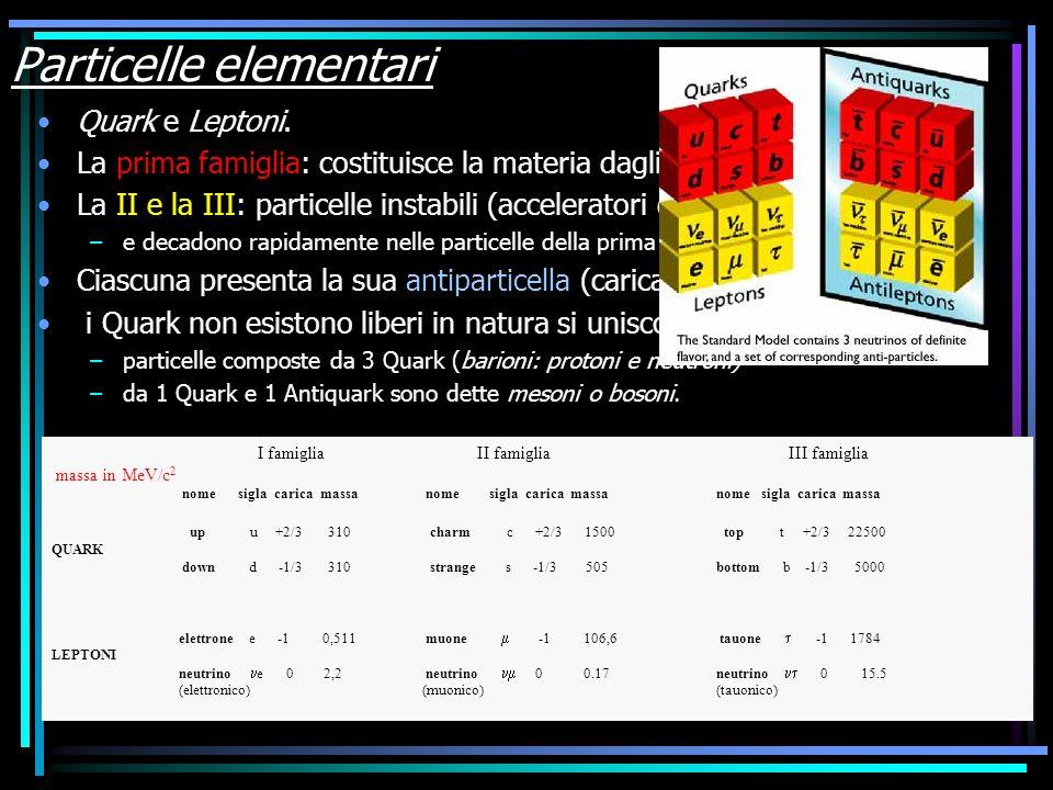 Particelle elementari Quark e Leptoni. La prima famiglia: costituisce la materia dagli atomi alle galassie. La II e la III: particelle instabili (acce