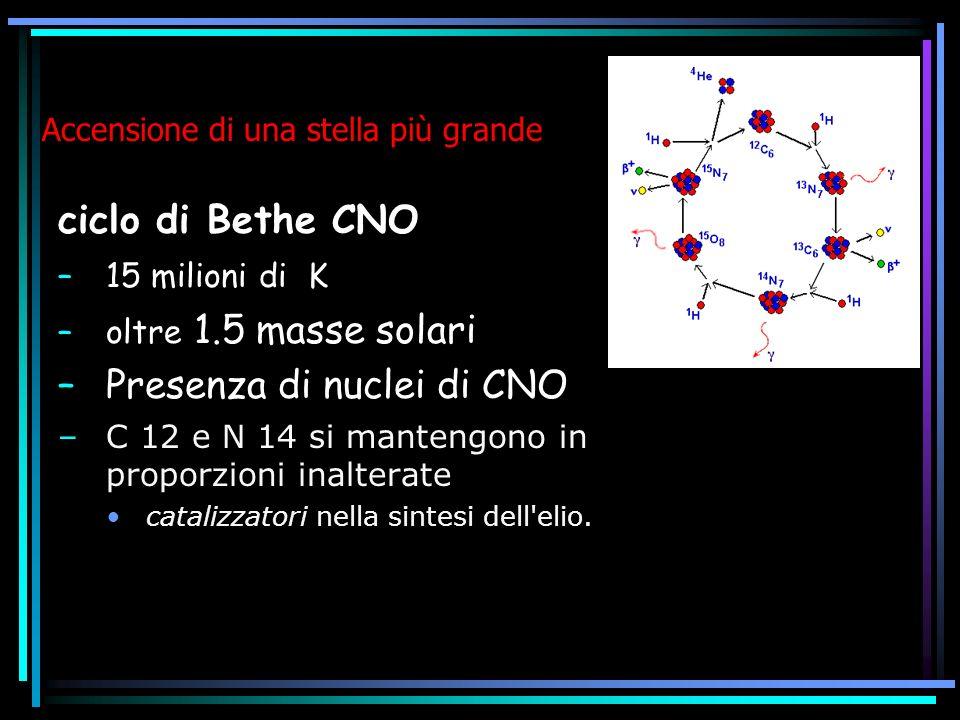 Accensione di una stella più grande ciclo di Bethe CNO –15 milioni di K –oltre 1.5 masse solari –Presenza di nuclei di CNO –C 12 e N 14 si mantengono