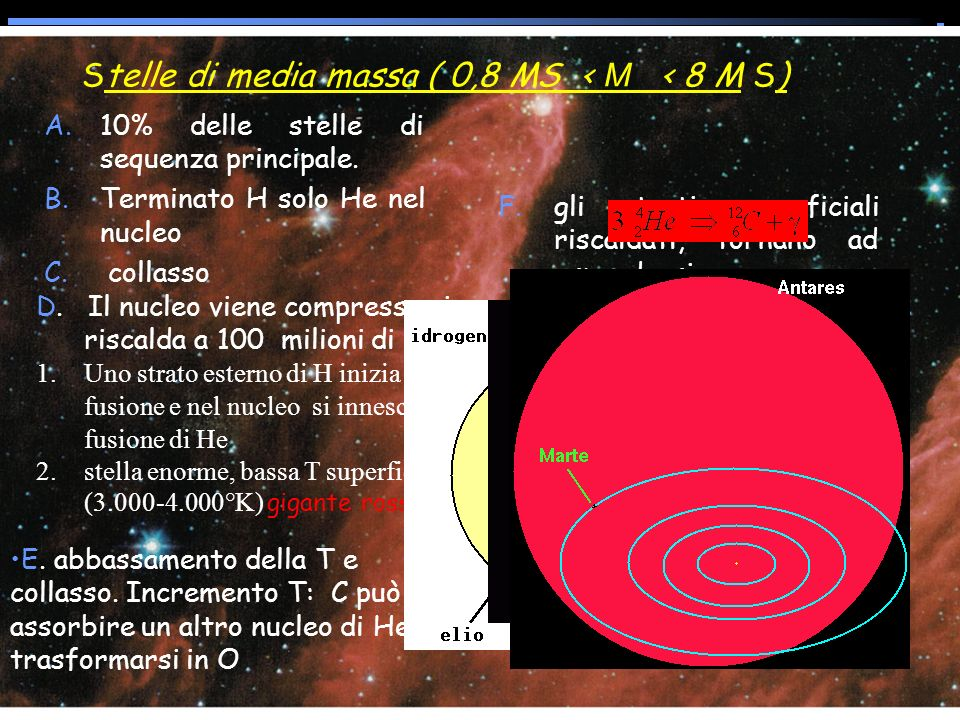 Stelle di media massa ( 0,8 MS < M < 8 M S) A.10% delle stelle di sequenza principale. B.Terminato H solo He nel nucleo C. collasso F.gli strati super