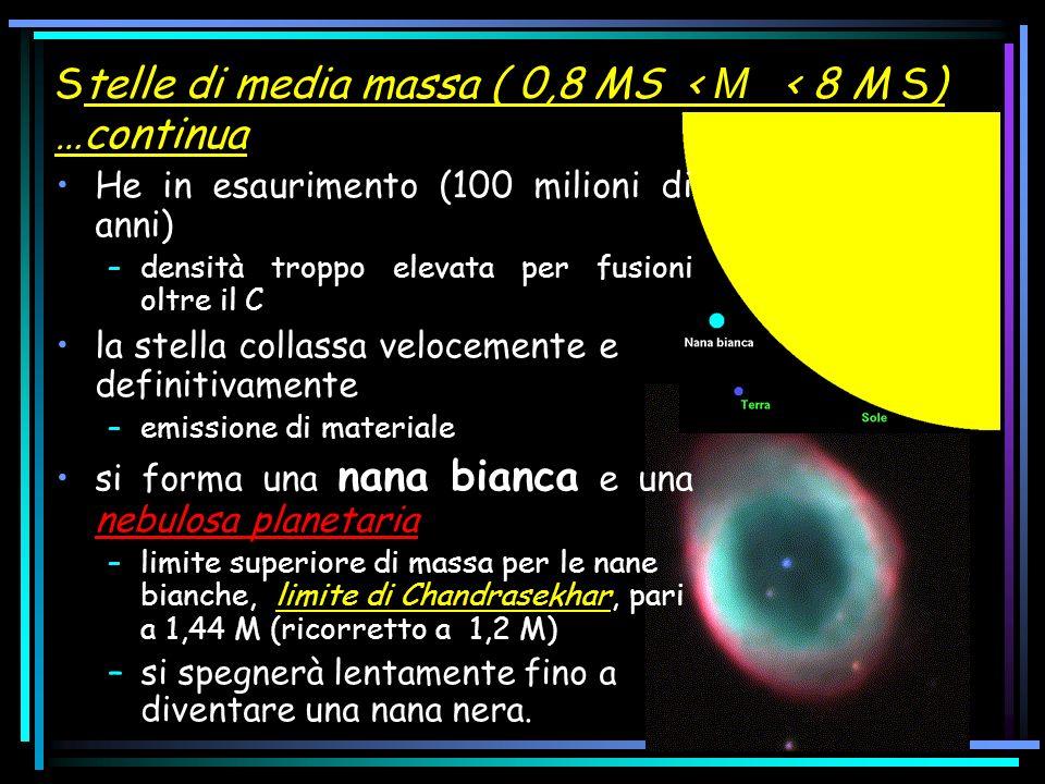 He in esaurimento (100 milioni di anni) –densità troppo elevata per fusioni oltre il C la stella collassa velocemente e definitivamente –emissione di