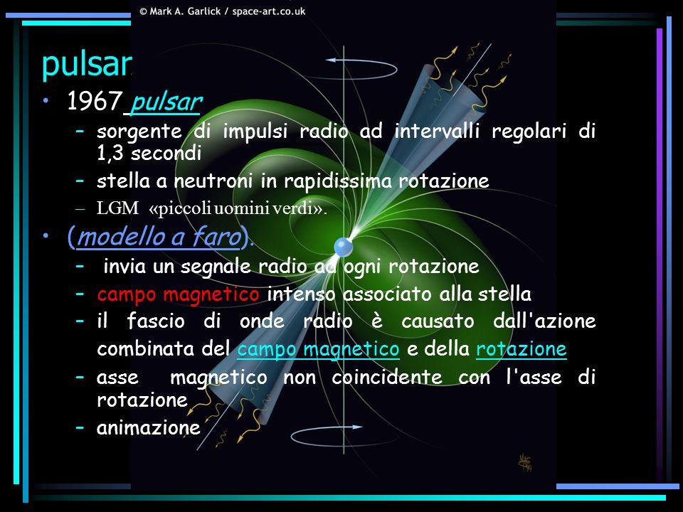 pulsar 1967 pulsar –sorgente di impulsi radio ad intervalli regolari di 1,3 secondi –stella a neutroni in rapidissima rotazione –LGM «piccoli uomini v