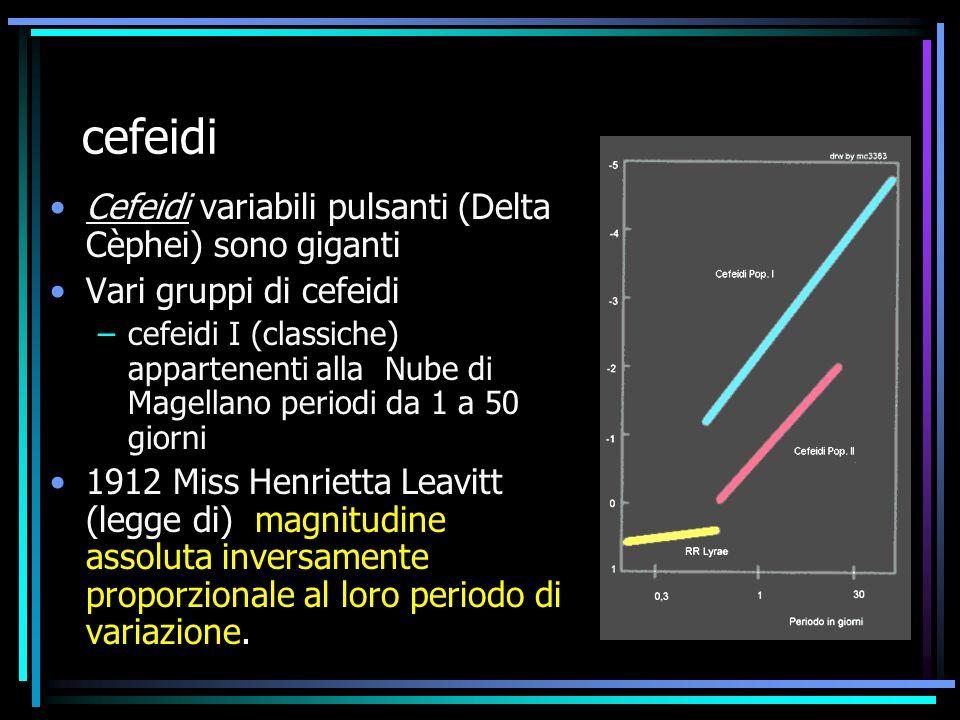 cefeidi Cefeidi variabili pulsanti (Delta Cèphei) sono giganti Vari gruppi di cefeidi –cefeidi I (classiche) appartenenti alla Nube di Magellano perio