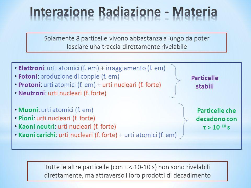Elettroni: urti atomici (f. em) + irraggiamento (f. em) Fotoni: produzione di coppie (f. em) Protoni: urti atomici (f. em) + urti nucleari (f. forte)