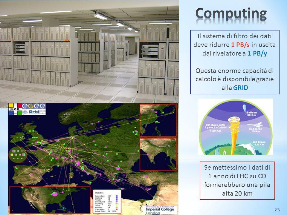 23 Il sistema di filtro dei dati deve ridurre 1 PB/s in uscita dal rivelatore a 1 PB/y Questa enorme capacità di calcolo è disponibile grazie alla GRID Se mettessimo i dati di 1 anno di LHC su CD formerebbero una pila alta 20 km