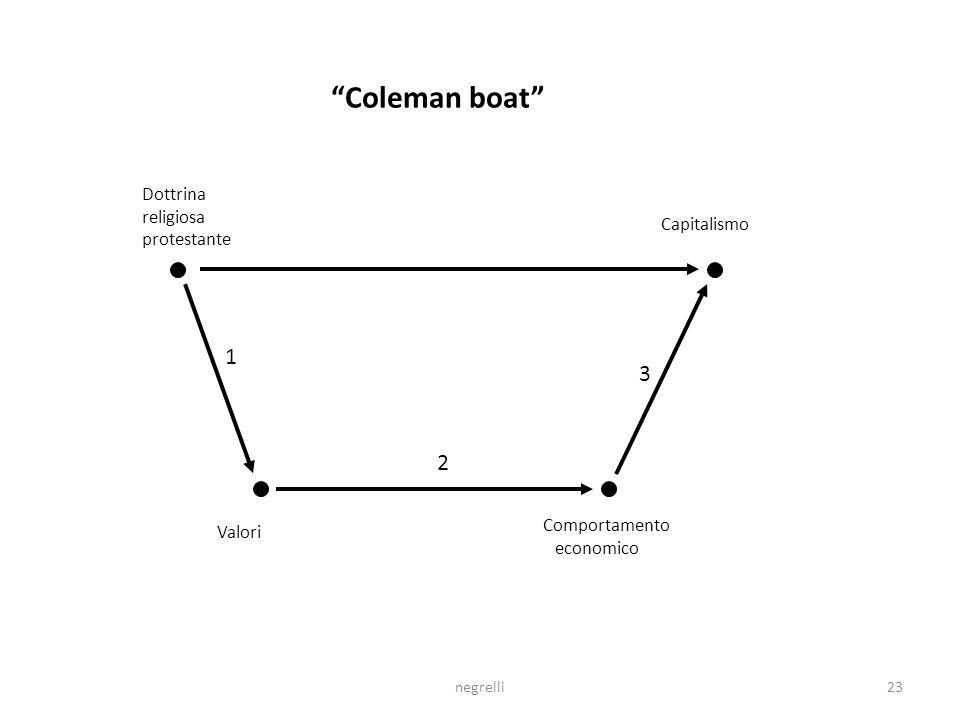 negrelli23 Dottrina religiosa protestante Capitalismo Valori Comportamento economico Coleman boat 1 2 3