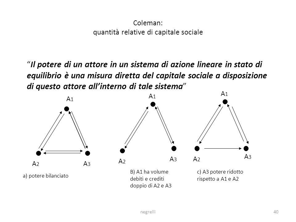 negrelli40 Coleman: quantità relative di capitale sociale Il potere di un attore in un sistema di azione lineare in stato di equilibrio è una misura diretta del capitale sociale a disposizione di questo attore allinterno di tale sistema A1A1 A2A2 A3A3 A1A1 A1A1 A2A2 A2A2 A3A3 A3A3 a) potere bilanciato B) A1 ha volume debiti e crediti doppio di A2 e A3 c) A3 potere ridotto rispetto a A1 e A2