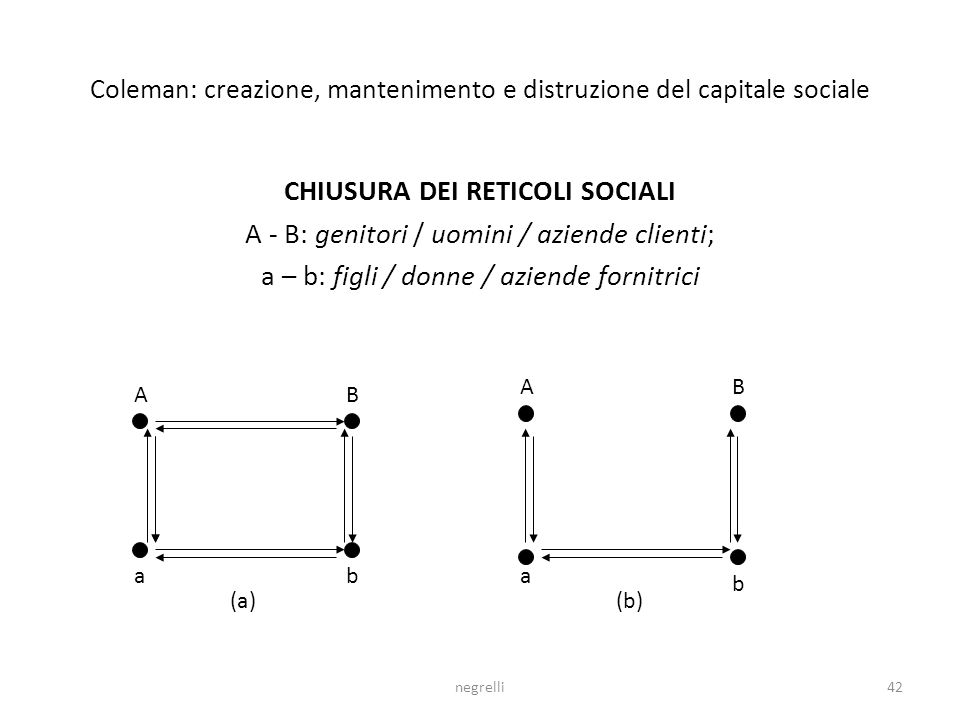 negrelli42 Coleman: creazione, mantenimento e distruzione del capitale sociale CHIUSURA DEI RETICOLI SOCIALI A - B: genitori / uomini / aziende clienti; a – b: figli / donne / aziende fornitrici AB ab AB a b (a)(b)