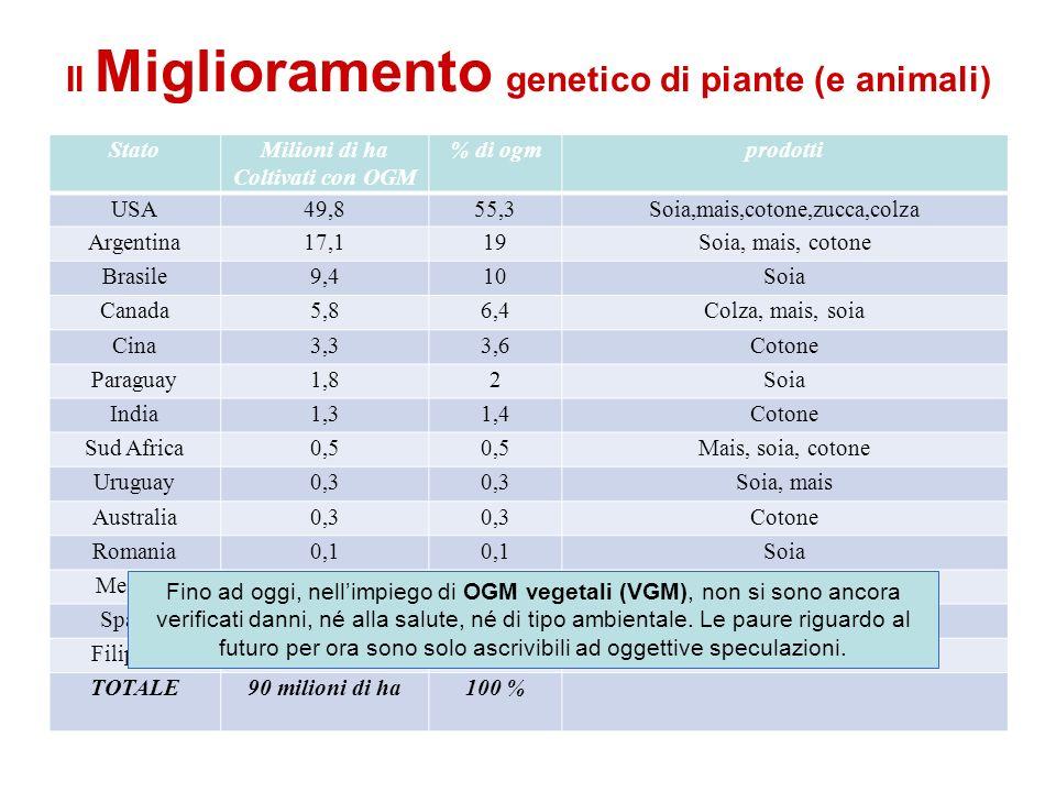 Il Miglioramento genetico di piante (e animali) StatoMilioni di ha Coltivati con OGM % di ogmprodotti USA49,855,3Soia,mais,cotone,zucca,colza Argentin