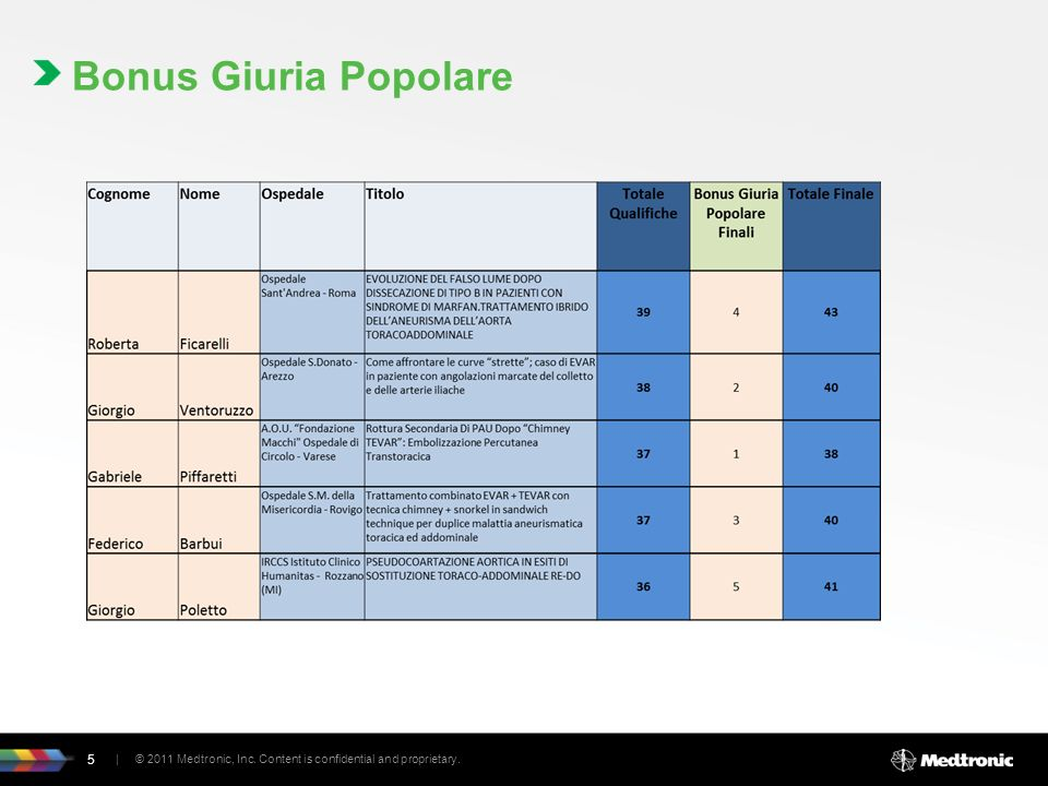 Bonus Giuria Popolare | © 2011 Medtronic, Inc. Content is confidential and proprietary. 5